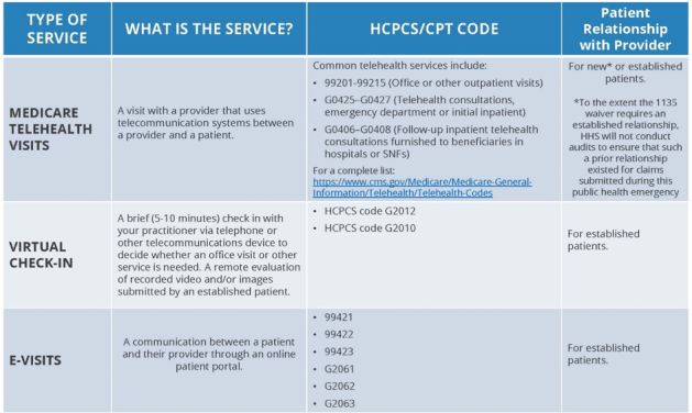 03.17.2020 Summary of Medicare Telemedicine Services Chart